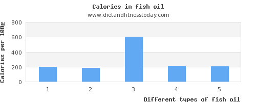 fish oil sugar per 100g