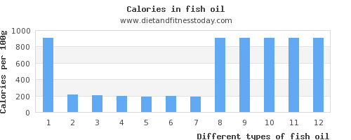 fish oil vitamin c per 100g