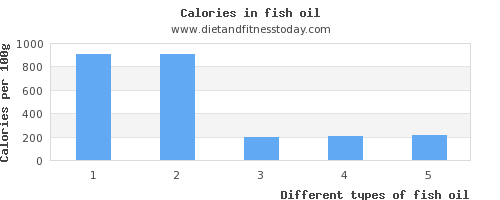 fish oil vitamin d per 100g