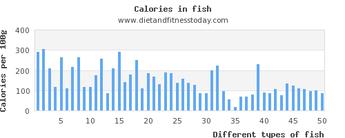 Sodium in fish per 100g diet and fitness today for Calories in fish