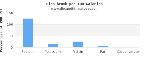 sodium and nutrition facts in fish per 100 calories