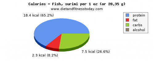vitamin a, calories and nutritional content in fish
