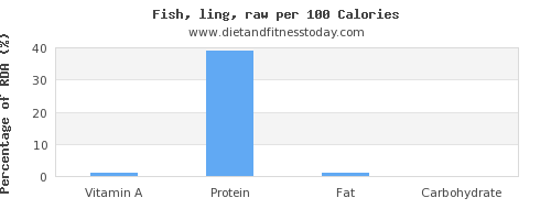 vitamin a and nutrition facts in fish per 100 calories