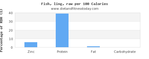zinc and nutrition facts in fish per 100 calories