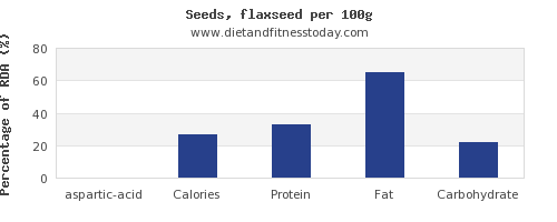 aspartic acid and nutrition facts in flaxseed per 100g