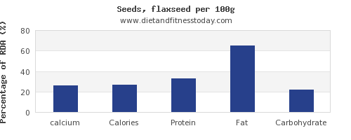 calcium and nutrition facts in flaxseed per 100g