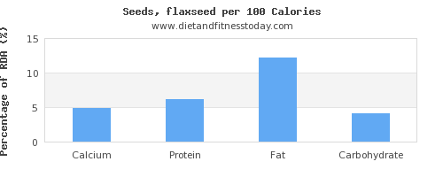 calcium and nutrition facts in flaxseed per 100 calories