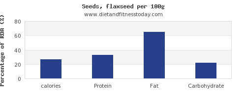 calories and nutrition facts in flaxseed per 100g