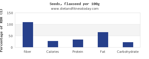 fiber and nutrition facts in flaxseed per 100g