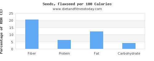 fiber and nutrition facts in flaxseed per 100 calories