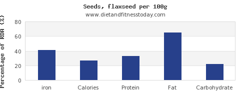 iron and nutrition facts in flaxseed per 100g