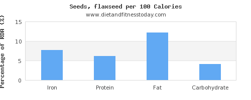 iron and nutrition facts in flaxseed per 100 calories