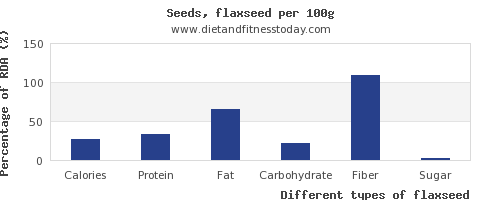 nutritional value and nutrition facts in flaxseed per 100g