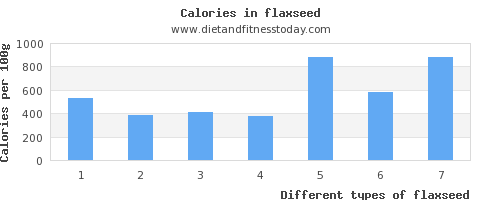 flaxseed phosphorus per 100g