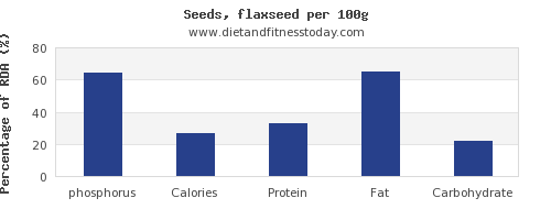 phosphorus and nutrition facts in flaxseed per 100g