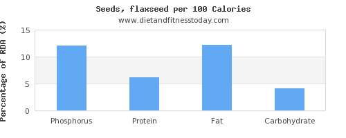 phosphorus and nutrition facts in flaxseed per 100 calories