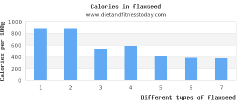 flaxseed polyunsaturated fat per 100g