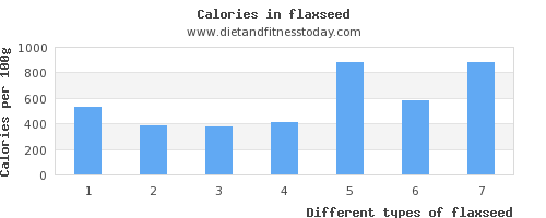 flaxseed protein per 100g