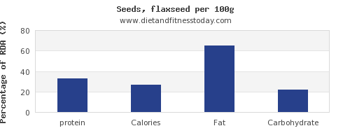 protein and nutrition facts in flaxseed per 100g