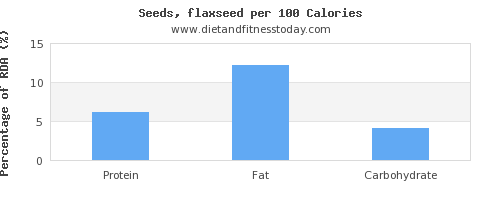 protein and nutrition facts in flaxseed per 100 calories