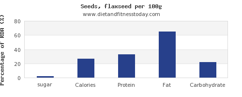 sugar and nutrition facts in flaxseed per 100g