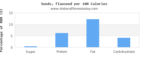 sugar and nutrition facts in flaxseed per 100 calories