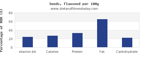 vitamin b6 and nutrition facts in flaxseed per 100g