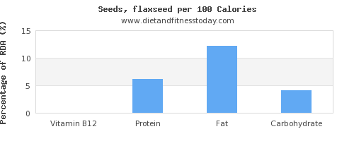 vitamin b12 and nutrition facts in flaxseed per 100 calories