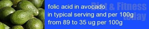folic acid in avocado information and values per serving and 100g