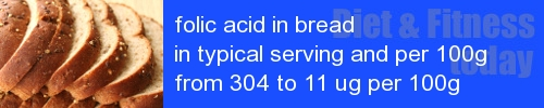 folic acid in bread information and values per serving and 100g