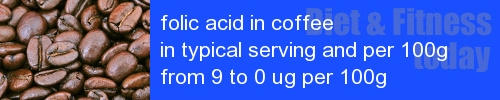 folic acid in coffee information and values per serving and 100g