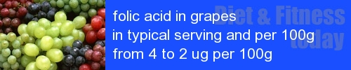 folic acid in grapes information and values per serving and 100g
