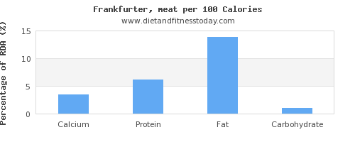 calcium and nutrition facts in frankfurter per 100 calories