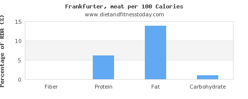 fiber and nutrition facts in frankfurter per 100 calories