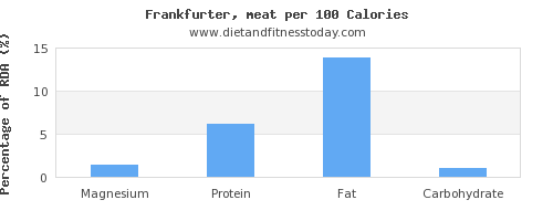 magnesium and nutrition facts in frankfurter per 100 calories