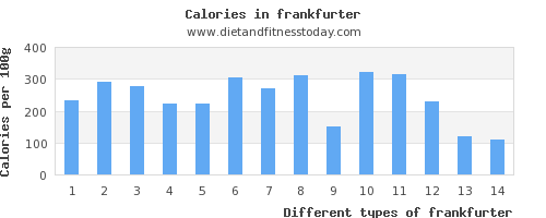 frankfurter polyunsaturated fat per 100g