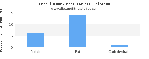 protein and nutrition facts in frankfurter per 100 calories