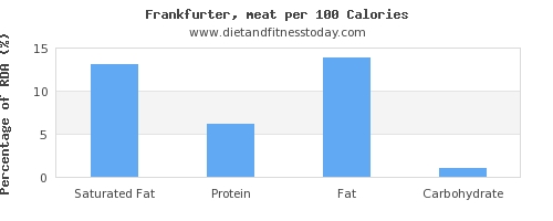 saturated fat and nutrition facts in frankfurter per 100 calories
