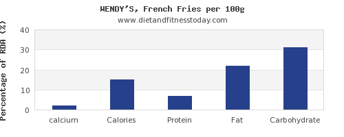 calcium and nutrition facts in french fries per 100g