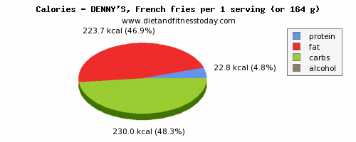 calories, calories and nutritional content in french fries