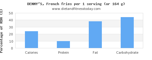 calories and nutritional content in french fries