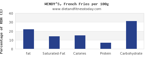 fat and nutrition facts in french fries per 100g