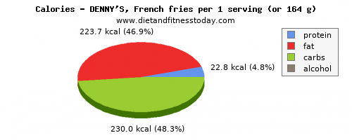 fiber, calories and nutritional content in french fries