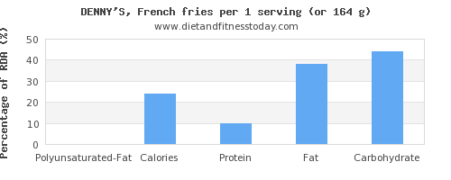 polyunsaturated fat and nutritional content in french fries