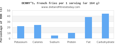 potassium and nutritional content in french fries