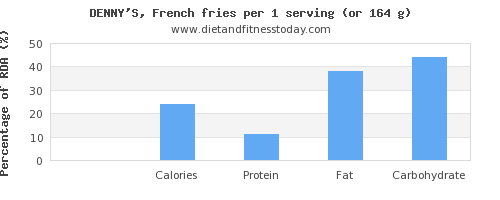 riboflavin and nutritional content in french fries