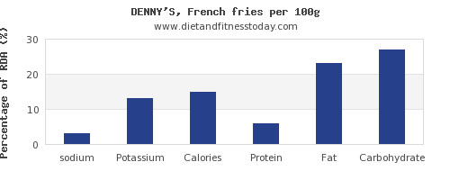 sodium and nutrition facts in french fries per 100g