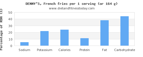 sodium and nutritional content in french fries