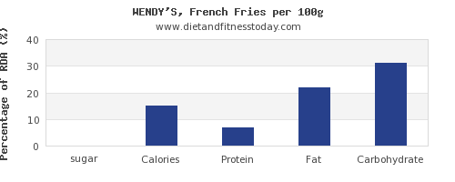 sugar and nutrition facts in french fries per 100g