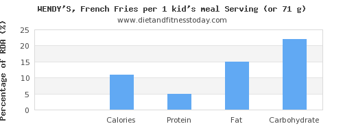 sugar and nutritional content in french fries